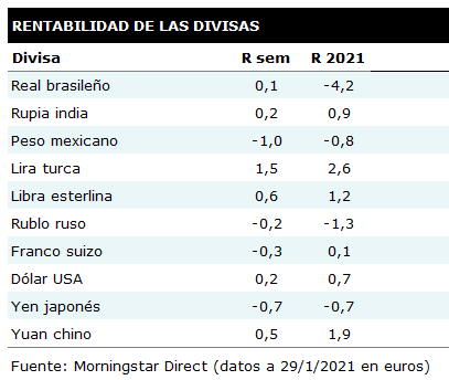 Tabla de rentabilidades semanales de las principales divisas