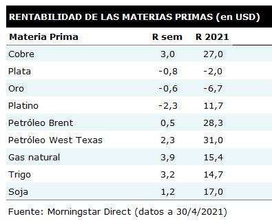 Tabla de rentabilidades semanales de las principales materias primas
