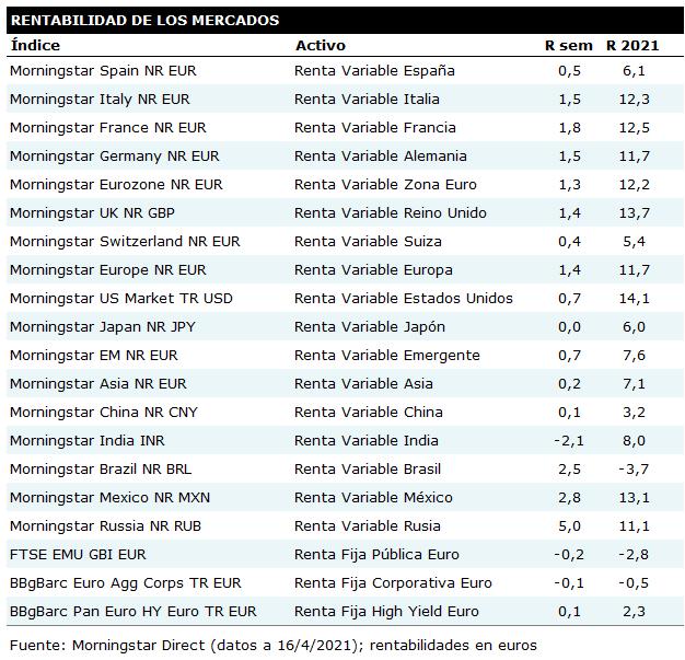 Tabla de rentabilidades semanales de los principales mercados