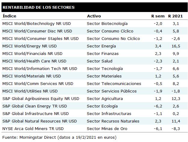 Tabla de rentabilidades semanales de los principales sectores