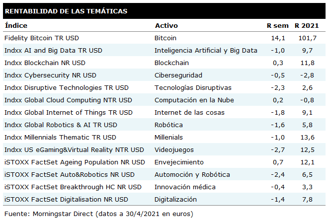 Tabla de rentabilidades semanales de las principales temáticas