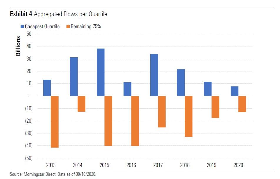 Flussi verso i fondi più costosi (barra arancione) e meno costosi (barra blu)