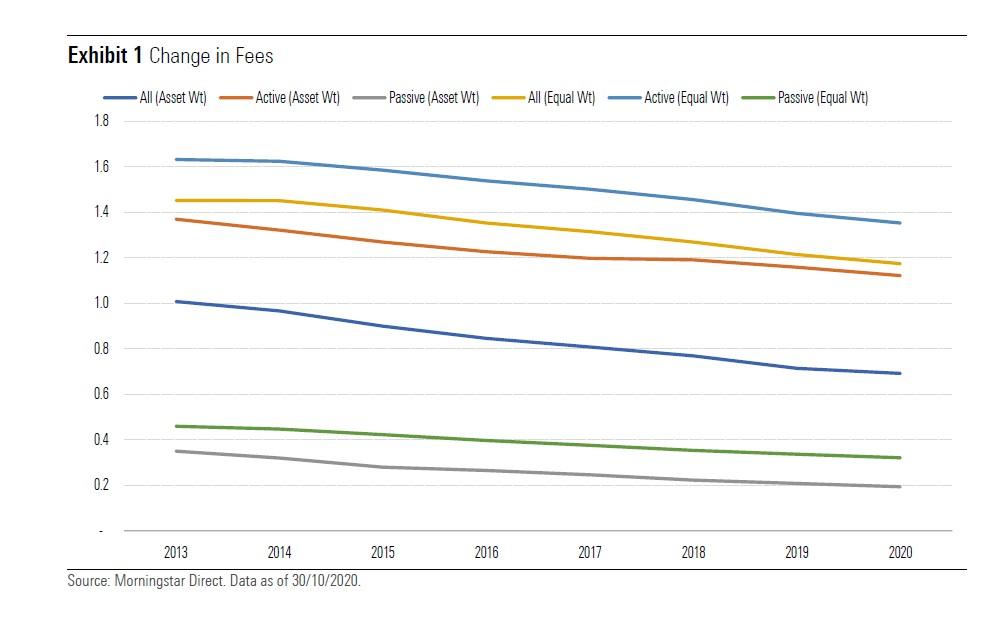 Il calo delle commissioni dei fondi europei tra il 2013 e il 2020