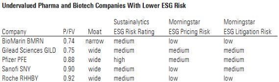 Verdsettelse farmasi og bioteknologi og ESG risiko