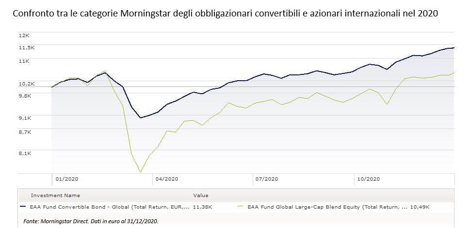 Confronto tra fondi obbligazionari convertibili e azionari internazionali nel 2020