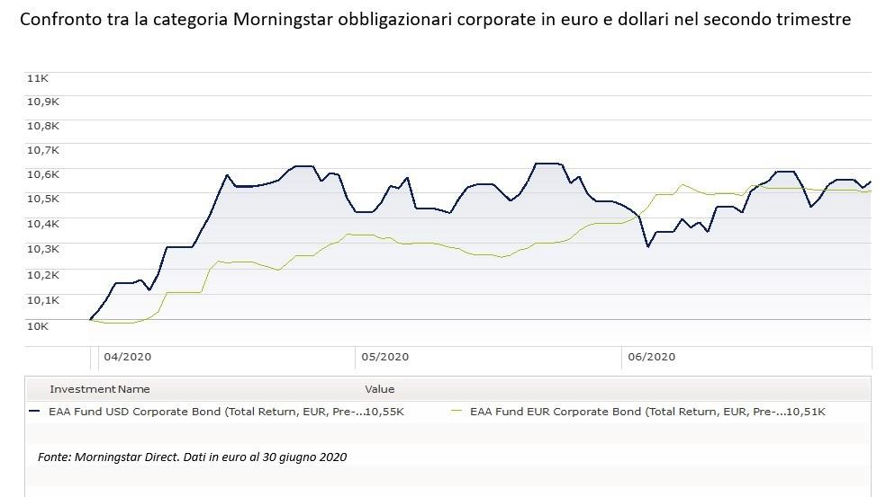 Confronto tracategorie obbligazionarie corporate Euro e USD