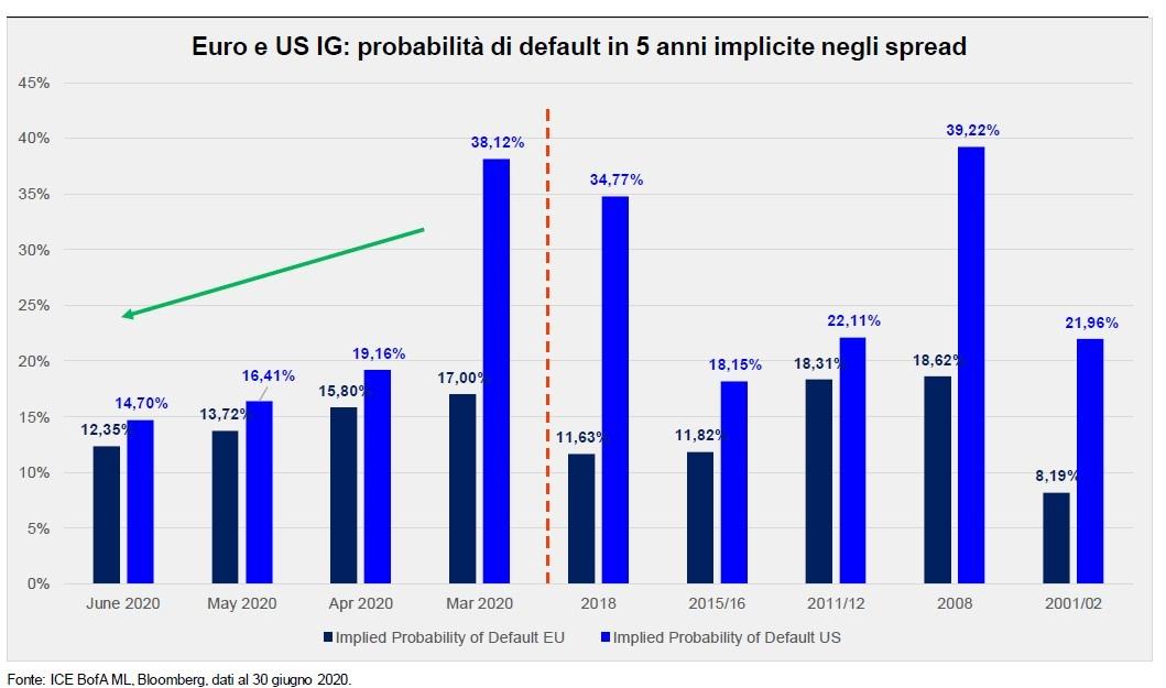 Probablità di default dei bond euro e US investment grade