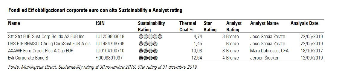 Fondi ed ETF obbligazionari corporate euro con alto Sustainability e Analyst rating