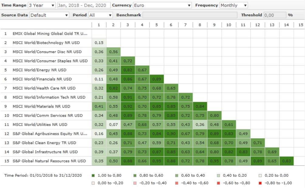 Tabla de correlaciones a 3 año de los principales sectores