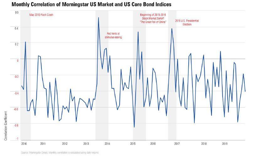 Correlazione tra US Market e US core bond index