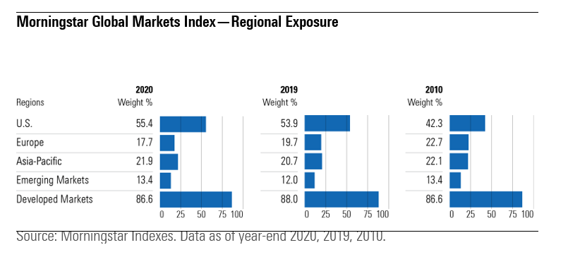 Country exposure