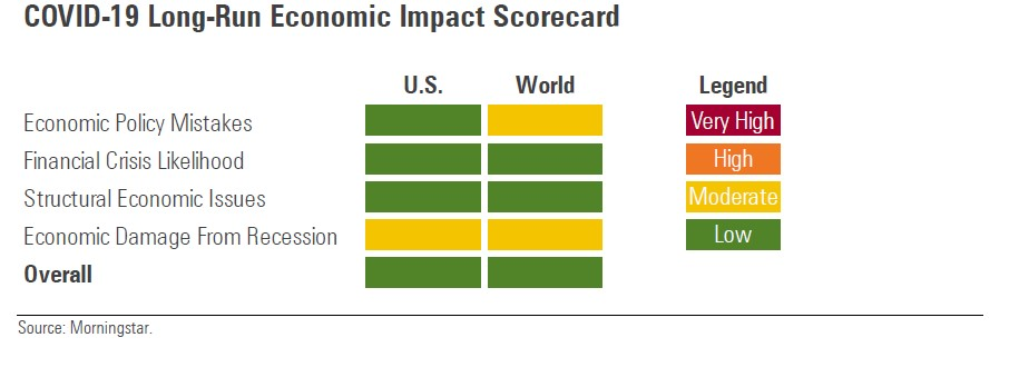 Analisi Morningstar degli impatti di lungo termine sull'economia del Covid-19
