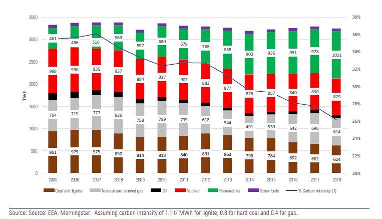 La decarbonizzazione del mix di produzione di energia è spinto dalle rinnovabili