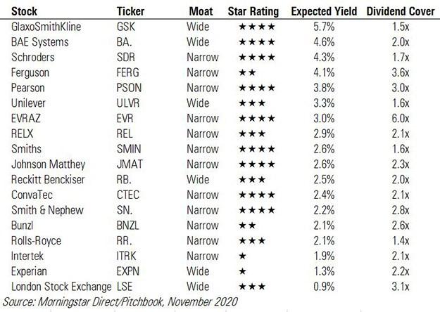 best ftse dividend stocks