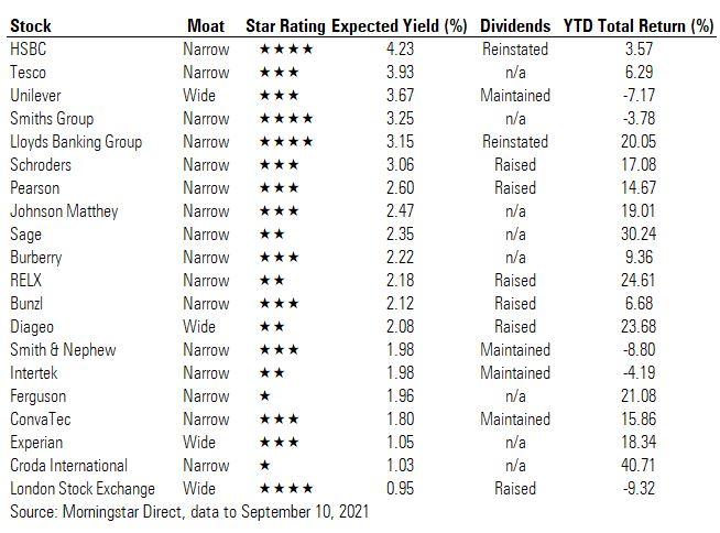 September FTSE dividend table