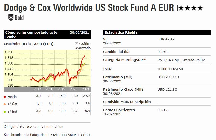 Doge and Cox Worldwide US Stock