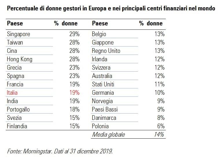 Percentuale di donne gestori in Europa e nel mondo
