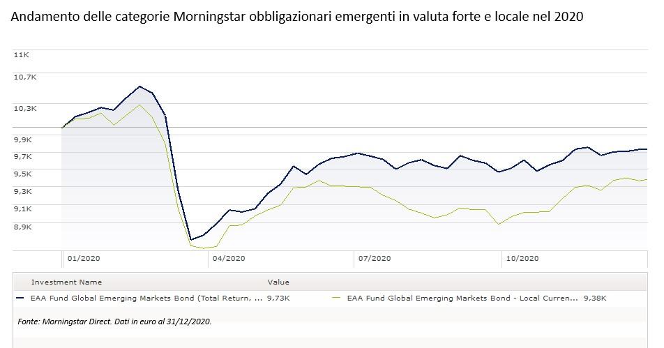 Andamento dei fondi obbligazionari emergenti nel 2020