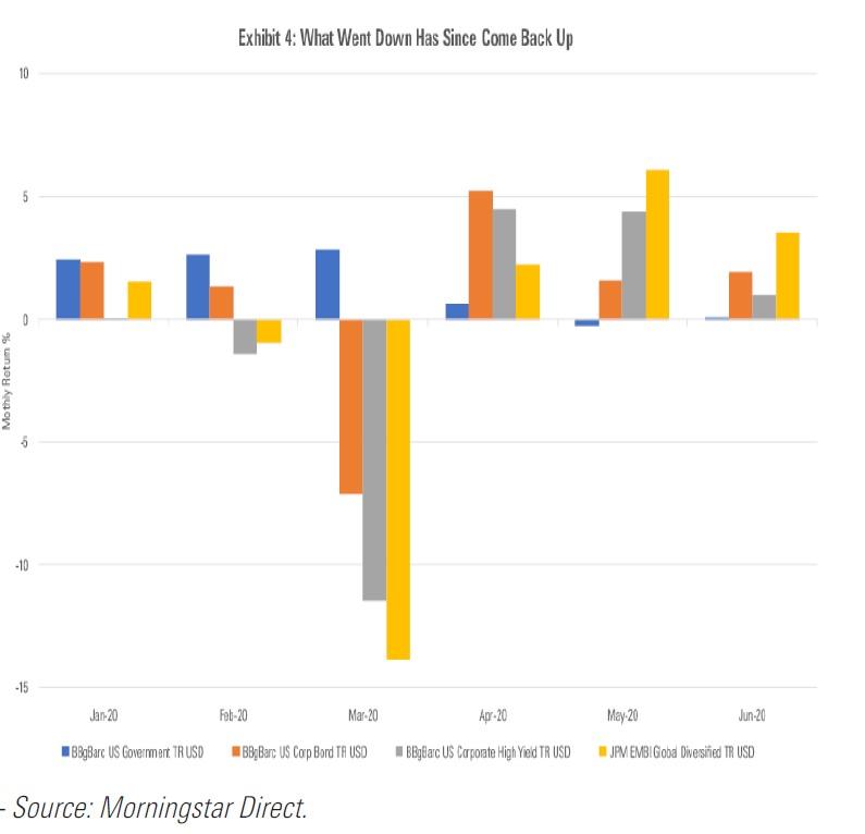 Indici obbligazionari nel primo semestre 2020