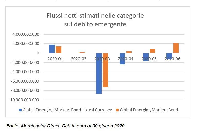 Flussi netti stimati nelle categorie sul debito emergente