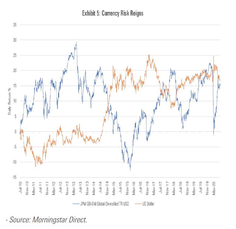 Il rischio di cambio nel debito EM in valuta locale