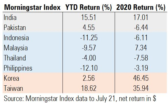 Morningstar Index Asia countries table