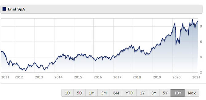 Enel share price