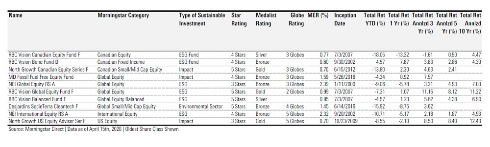 ESG mutual funds table