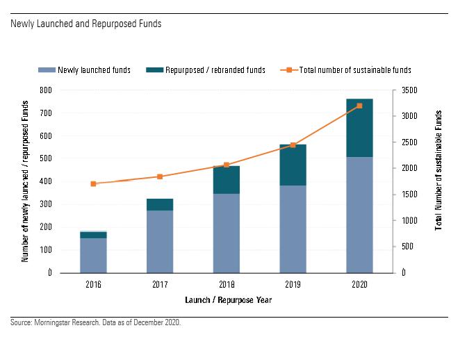 ESG funds