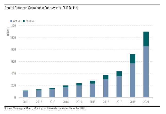 Fund assets