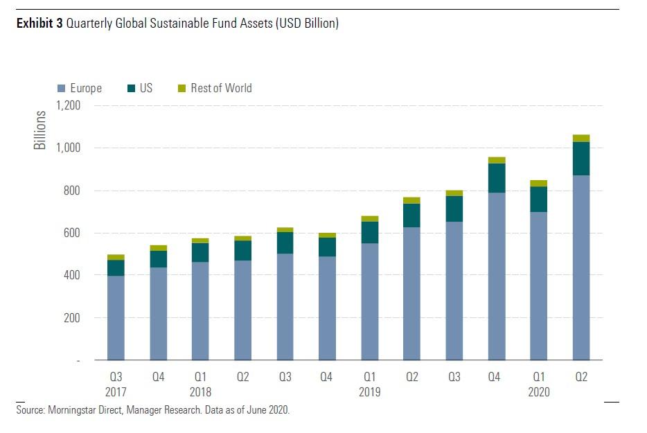 Il patrimonio dei fondi sostenibili a livello globale (per trimestre e in miliardi di dollari)