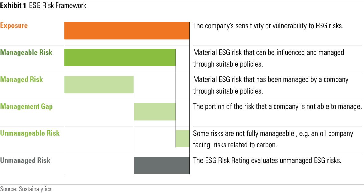 ESG Risk Rammeverk