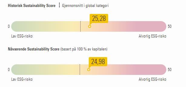 OBX ESG risiko grafikk