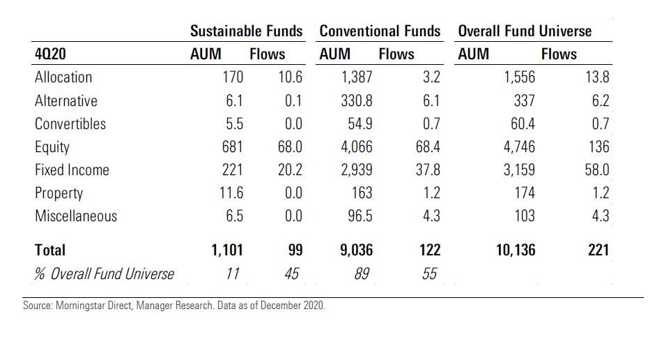 Confronto tra fondi tradizionali e ESG: raccolta e asset