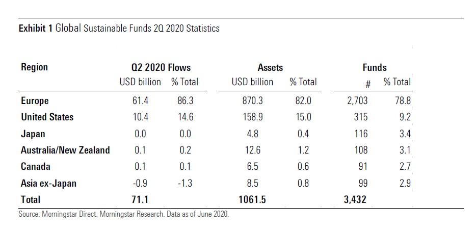 I numeri-chiave dei fondi sostenibili a livello globale