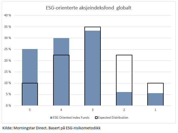 ESG orienterte indeksfond globerating