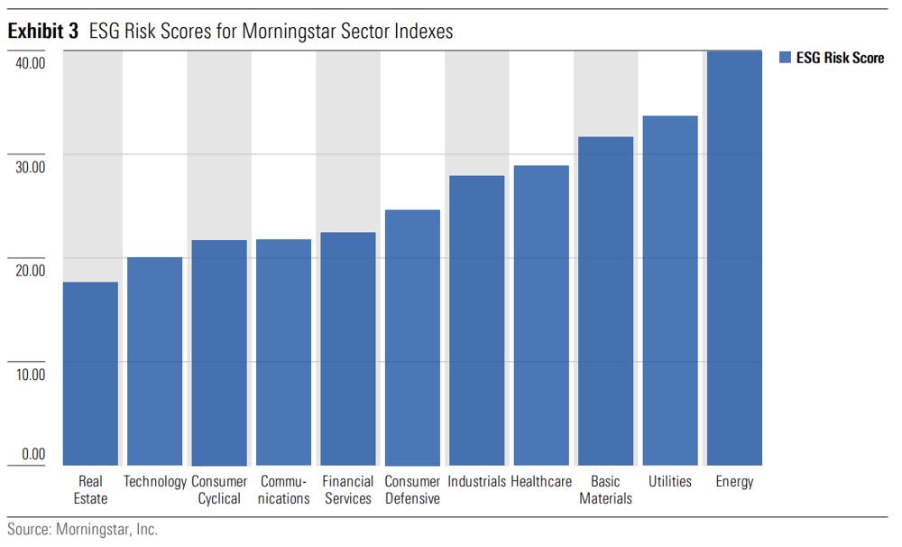 ESG Risk på sektornivå