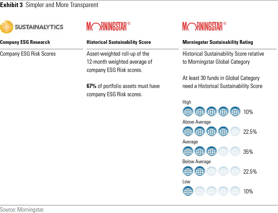Sustainalytics ESG Risk Rating til Morningstar Sustainability Rating