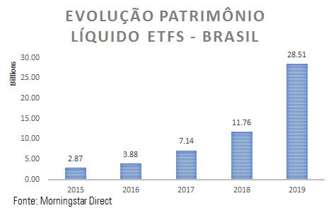 ETF Brazil 2