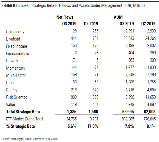 ETF European flows Q3 exhibit 9