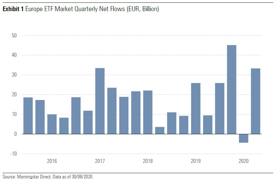 ETF flows Q2 2020 exhibit 1