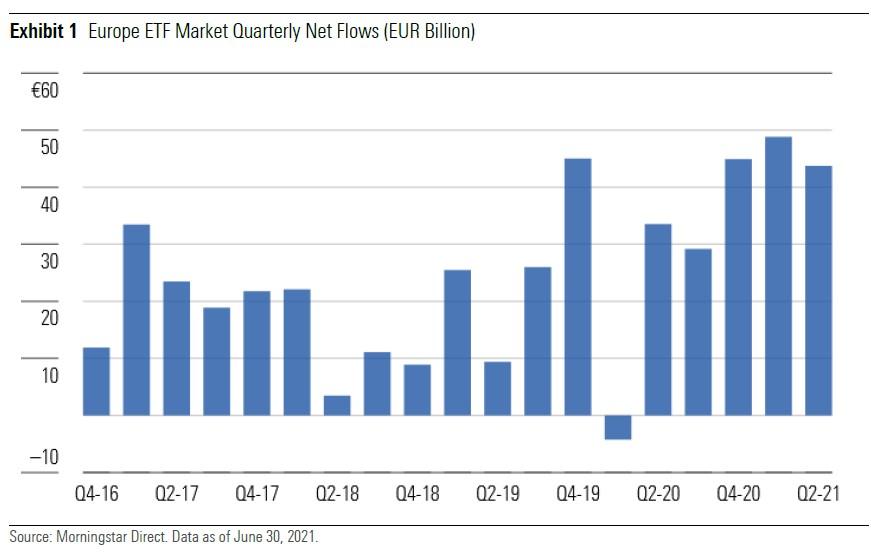 ETF flows Q2 21 1