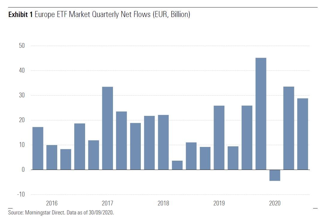ETF flows Q3 2020 1