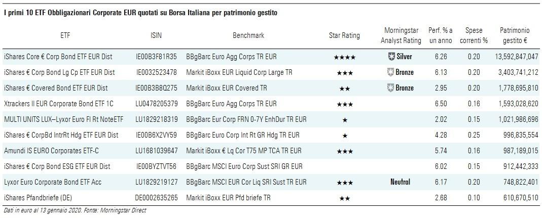 ETF Corp EUR SW IT 1