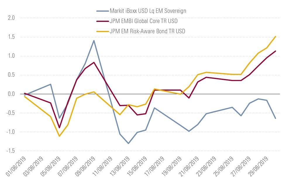 Indici obbligazionari emergenti ad agosto 2019