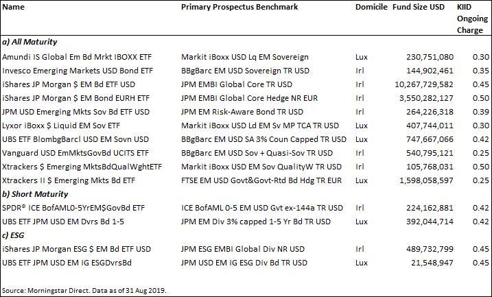 ETF obbligazionari emergenti e indici di riferimento