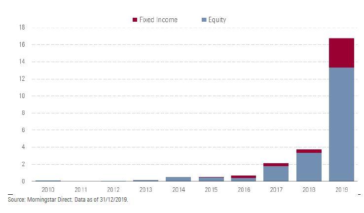 Flussi netti annuali negli Etf ESG europei (dati in miliardi di euro)