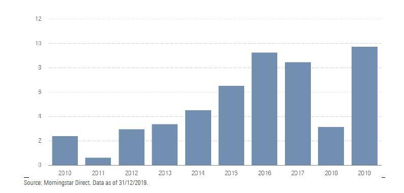 Flussi netti annuali negli Etf strategic beta (miliardi di euro)