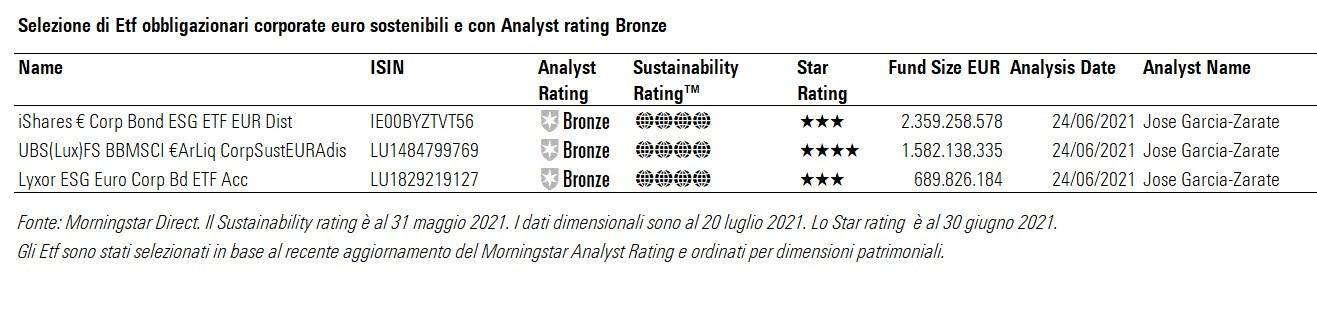ETF Euro corporate bond ESG