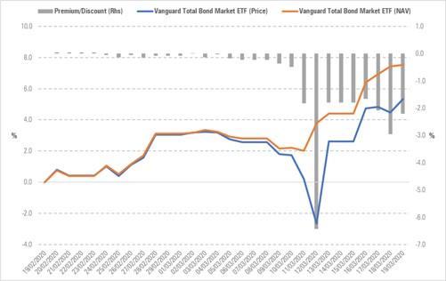 Confronto tra il Nav dell'ETF Vanguard Total bond market e il prezzo di Borsa